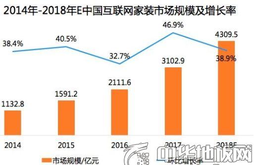2018年我国互联网家装市场规模将达4309中山.5亿元中山